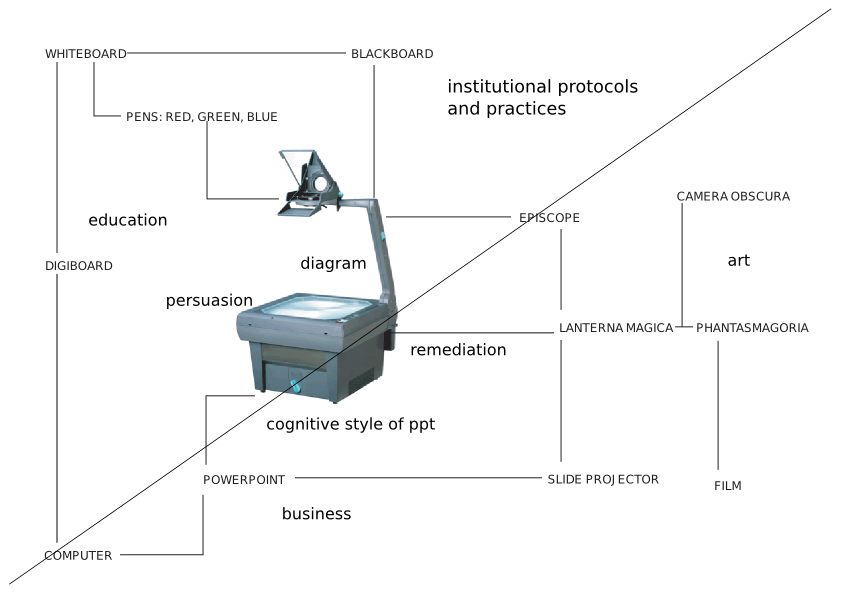'The Many Contexts of The Overhead Projector' from Kristoffer Gansing and Linda Hilfling's lecture 'OH-istory!'